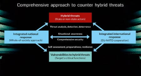 Cooperating to counter hybrid threats