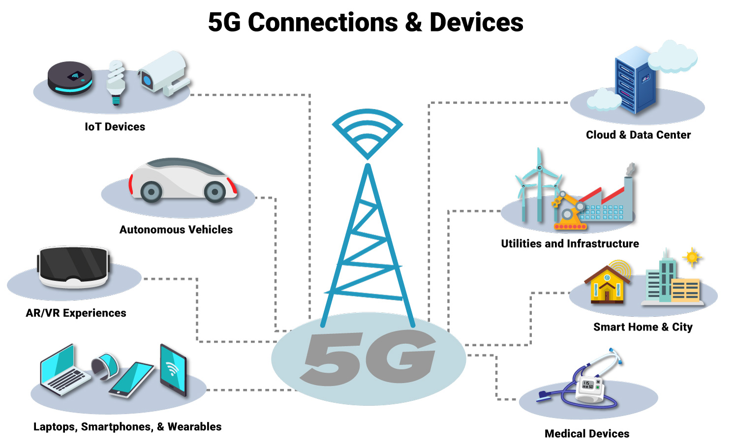 What Can You Do With 5g Network