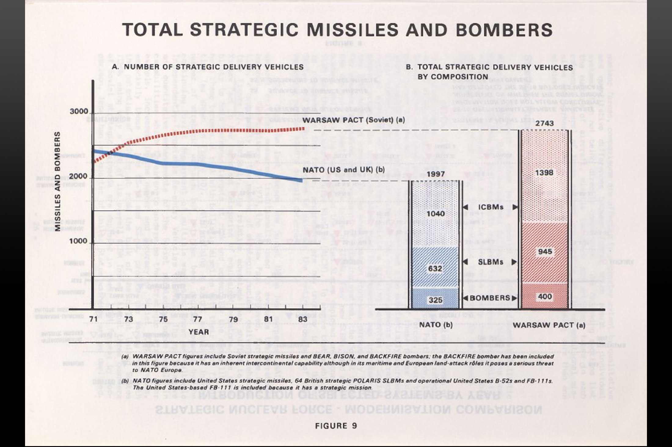Total strategic missiles and bombers