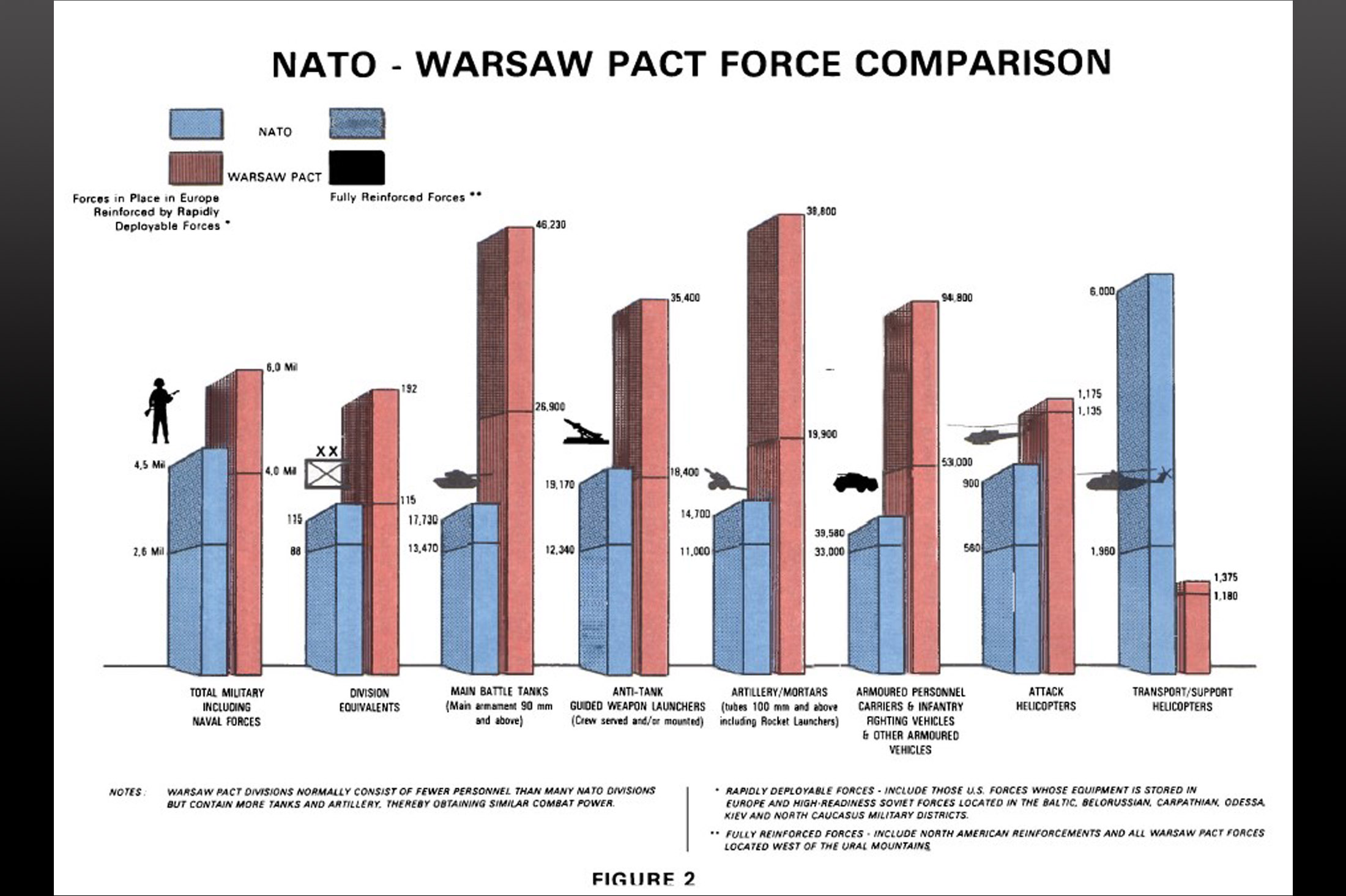 NATO - Declassified: NATO and Warsaw Pact: Force Comparisons