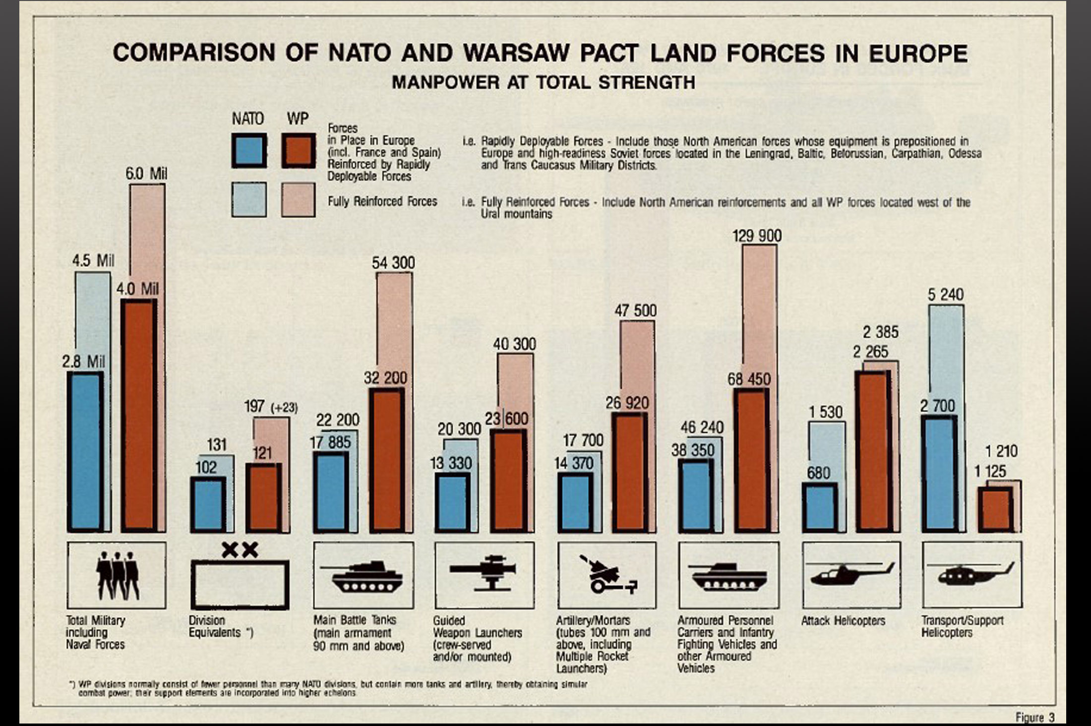 Comparison of NATO and Warsaw Pact land forces in Europe