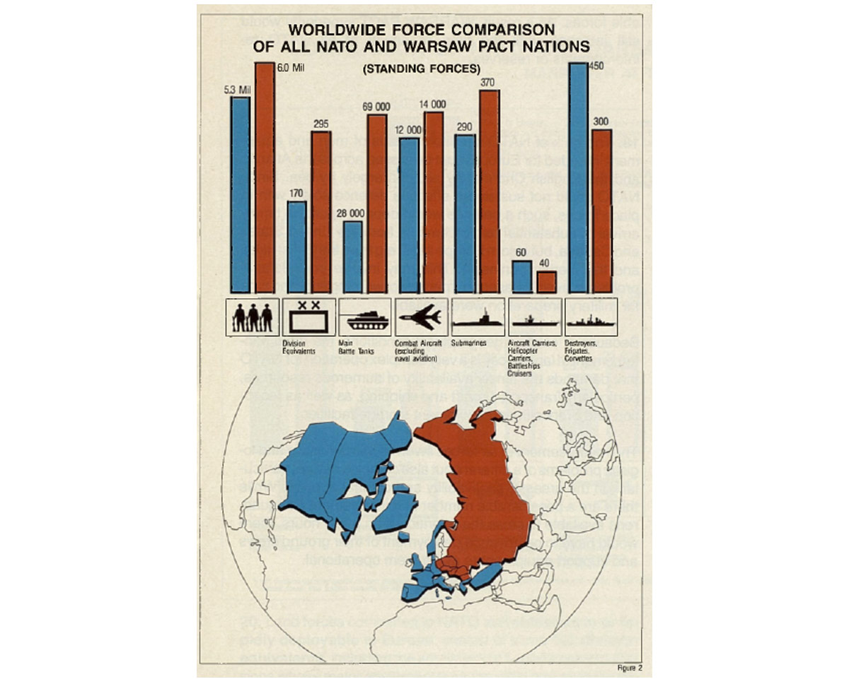 Force comparison 1987, NATO and the Warsaw Pact