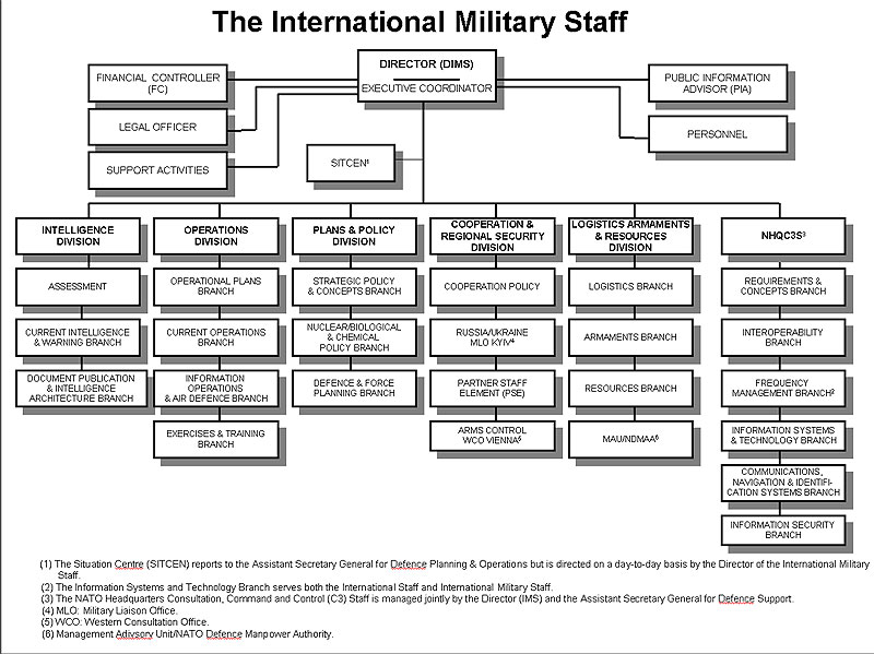 defining a militarys organizational structure Hello everyone, i am interested to know if you guys have any ideas how can you define the organizational structure of army hospitals i am very interested of becoming one.