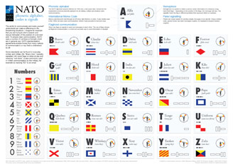 NATO - News: NATO phonetic alphabet, codes and signals, 21